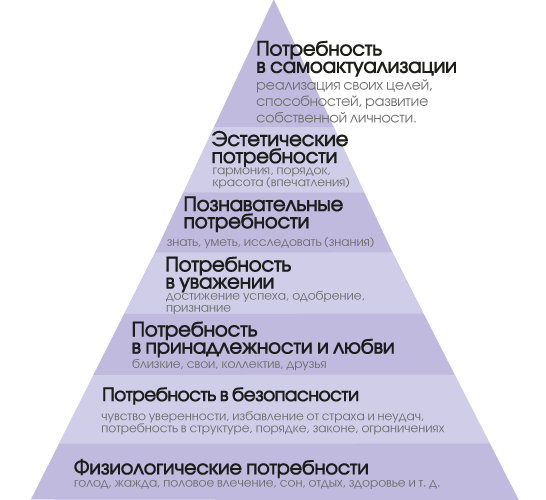 Positzionirovanie_Piramida_Maslou